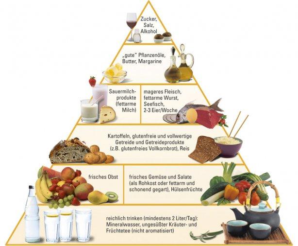 diabetes und fett