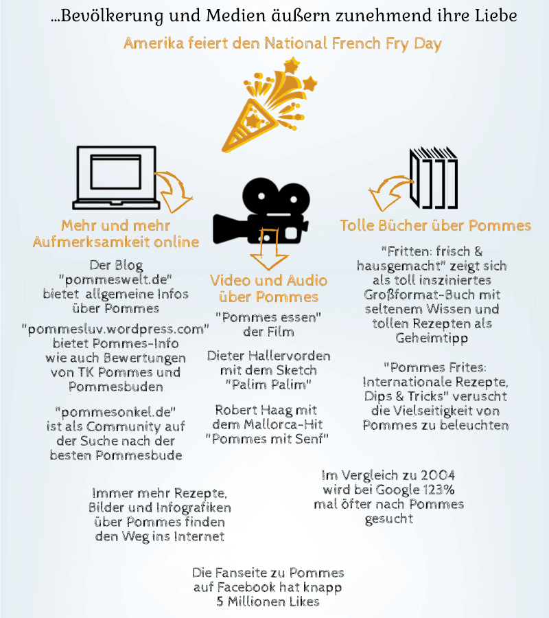 Pommes-Frites-Infografik-Medien.png