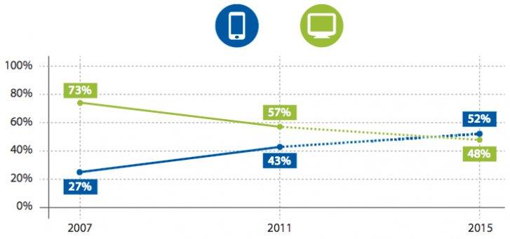 Responsiv Design - Das mobile Web ist da
