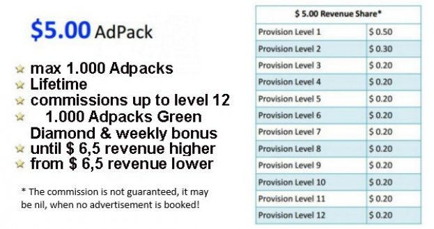 $ 5,- Adpack Passive Income Ideas