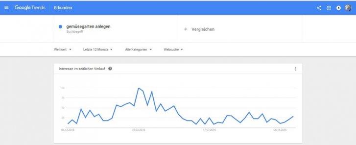 google-trends-saisonkeywords.jpg