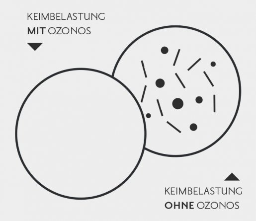 ozonos-keimbelastungsvergleich_3.jpg