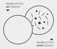 ozonos-keimbelastungsvergleich_4.jpg