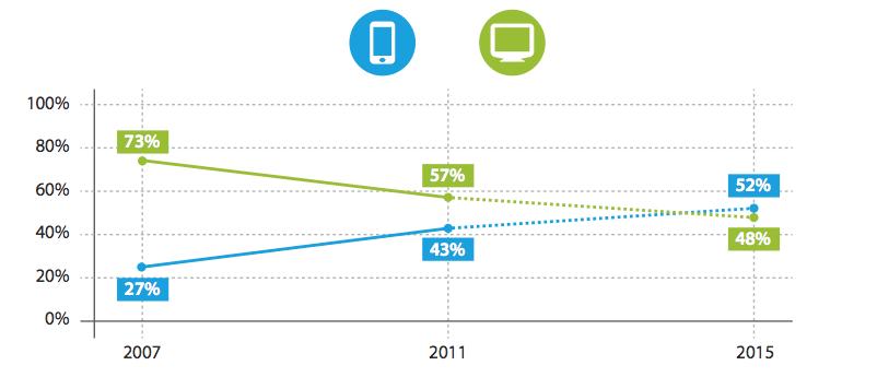 Statistik, die aufzeigt dass mittlerweile mehr Menschen mit Smartphone im Internet surfen, als mit Personal Computer