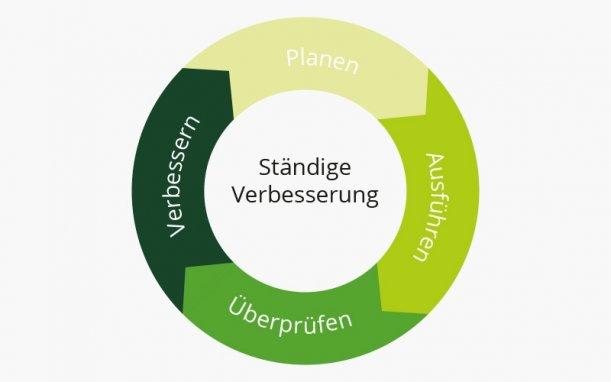 Deming Kreislauf in der Präzisionsmechanik