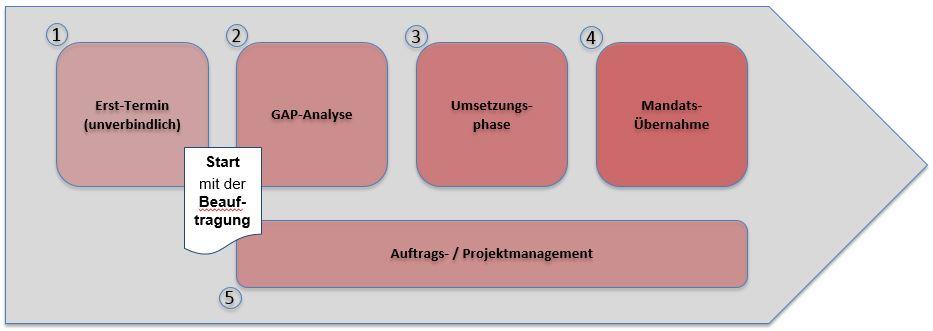 Bild des Vorgehensmodells bei Datenschutz-Projekten