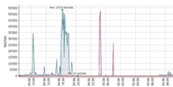 Netzwerk-Audit mit Performance-Analyse