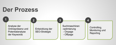 Prozess SEO Suchmaschinenoptimierung