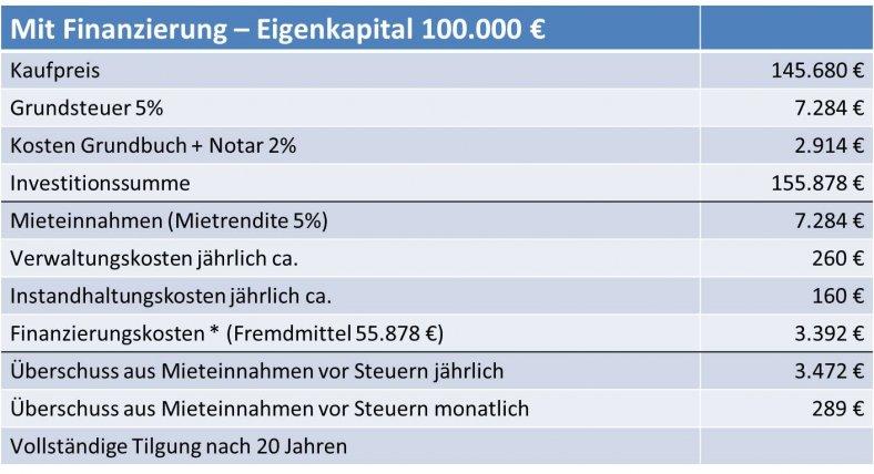 Pflegeimmobilien-100K-Eigenkapital