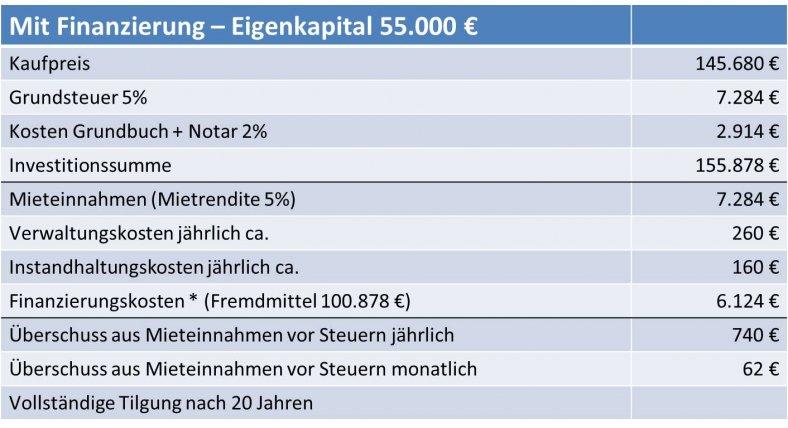 Pflegeimmobilien-55K-Eigenkapitall