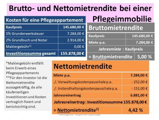 Pflegeimmobilien-Brutto-Nettomietertrag