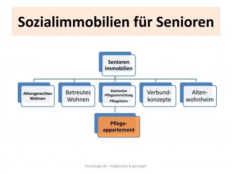 Schaubilder-Senioreniresidenzen