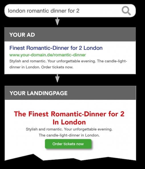 Dynamic Text Replacement am Beispiel London Romantic Dinner für 2 - Suchanfrage, Google-Ads, Landingpage
