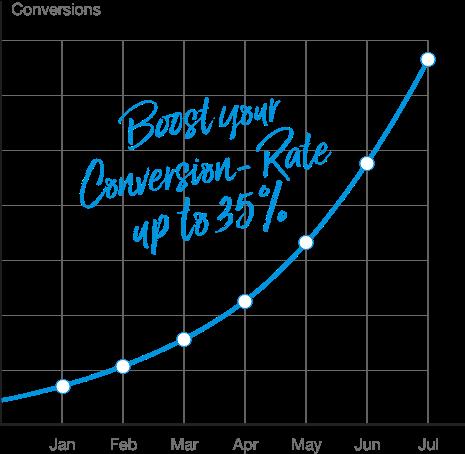 Chart: Bis zu 35% Steigerung der Conversionrate. Senkung Qualitätsfaktor. Senkung CPC