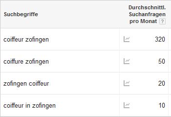 Suchanfragen_Coiffeur_Zofingen.PNG