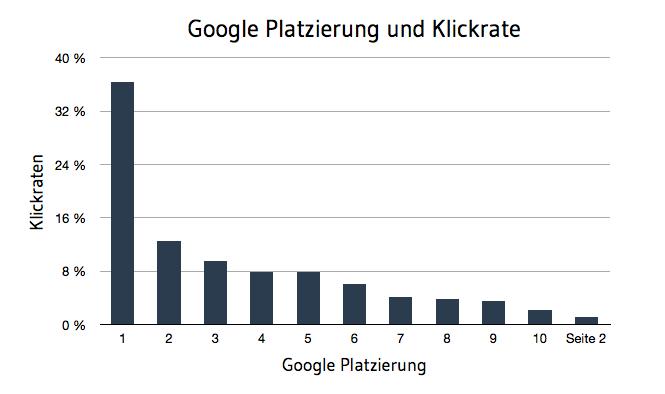 Suchmaschinenoptimierung_KMU_und_Firmen.png