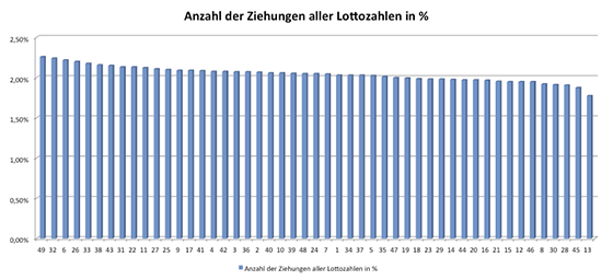So häufig werden die verschiedenen Lottozahlen 6 aus 49 gezogen