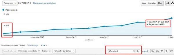 vivalatina-page-views-target-keyword.jpg